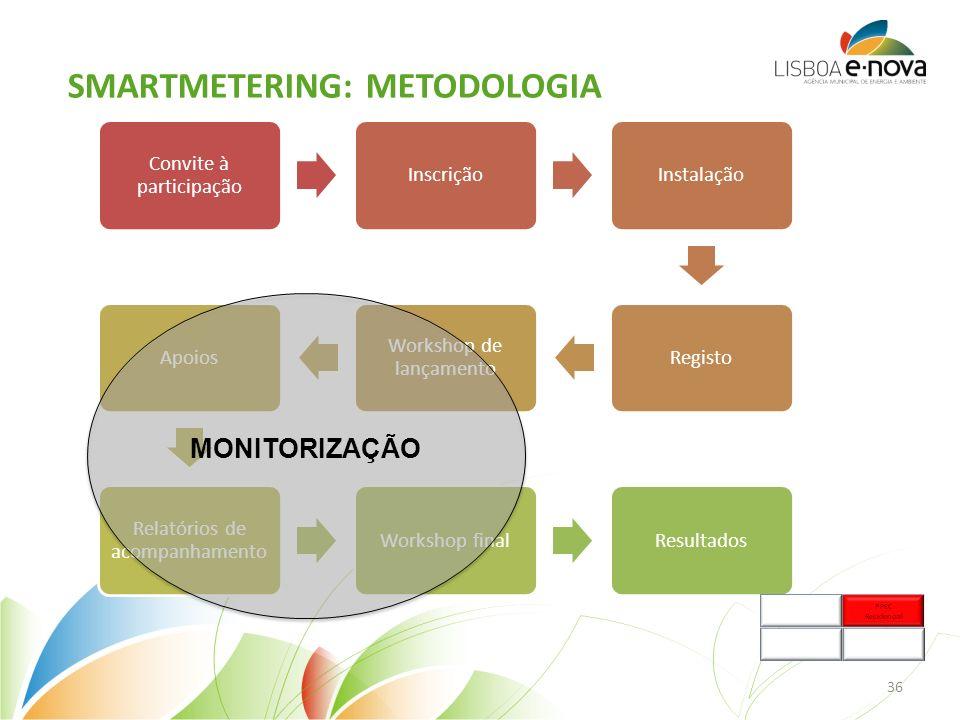Convite à participação InscriçãoInstalaçãoRegisto Workshop de lançamento Apoios Relatórios de acompanhamento Workshop finalResultados MONITORIZAÇÃO SMARTMETERING: METODOLOGIA 36