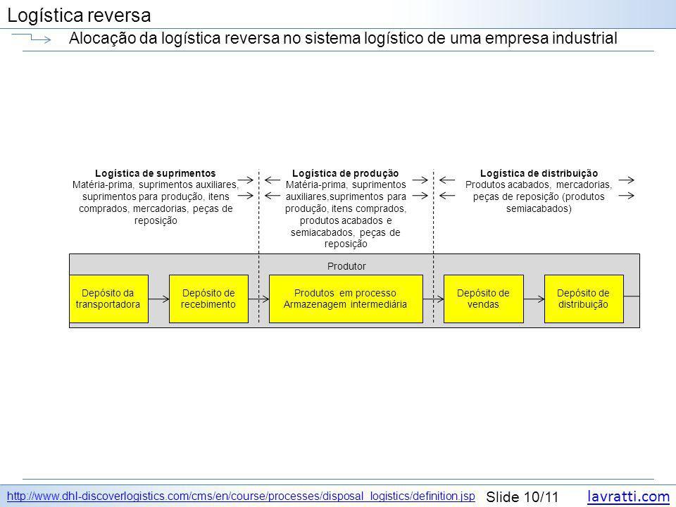 lavratti.com Slide 10/11 Logística reversa Alocação da logística reversa no sistema logístico de uma empresa industrial http://www.dhl-discoverlogisti