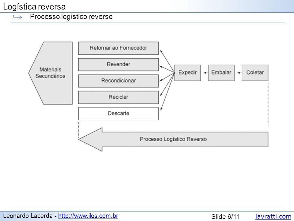 lavratti.com Slide 6/11 Logística reversa Processo logístico reverso Leonardo Lacerda - http://www.ilos.com.brhttp://www.ilos.com.br