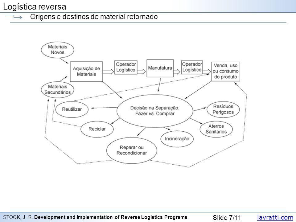 lavratti.com Slide 8/11 Logística reversa Logística tradicional e reversa