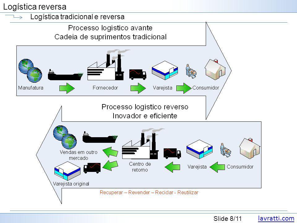 lavratti.com Slide 9/11 Logística reversa A logística reversa http://www.dhl-discoverlogistics.com/cms/en/course/processes/disposal_logistics/definition.jsp O papel da logística ao reverso De certa forma, logística reversa é o oposto da logística de suprimentos, produção e distribuição, todas as que dão suporte à criação e distribuição de produtos desde o fornecedor até o consumidor.