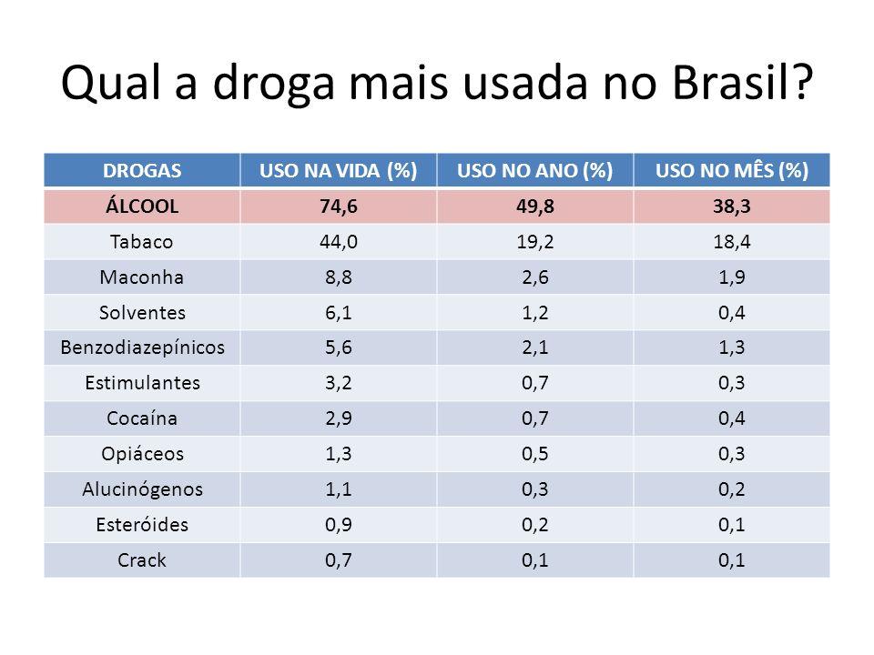 Qual a droga mais usada no Brasil.