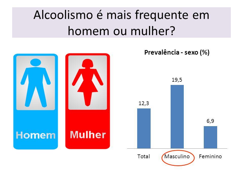 Alcoolismo é mais frequente em homem ou mulher?