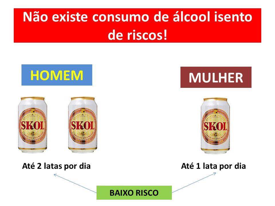 Não existe consumo de álcool isento de riscos! HOMEM MULHER Até 2 latas por diaAté 1 lata por dia BAIXO RISCO
