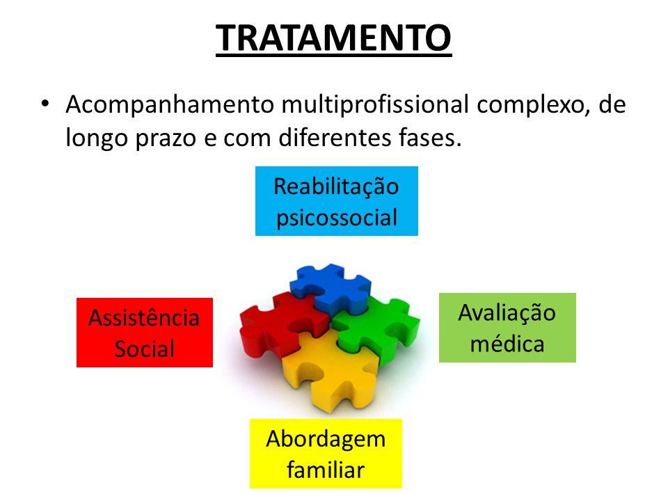 TRATAMENTO Acompanhamento multiprofissional complexo, de longo prazo e com diferentes fases. Reabilitação psicossocial Avaliação médica Assistência So