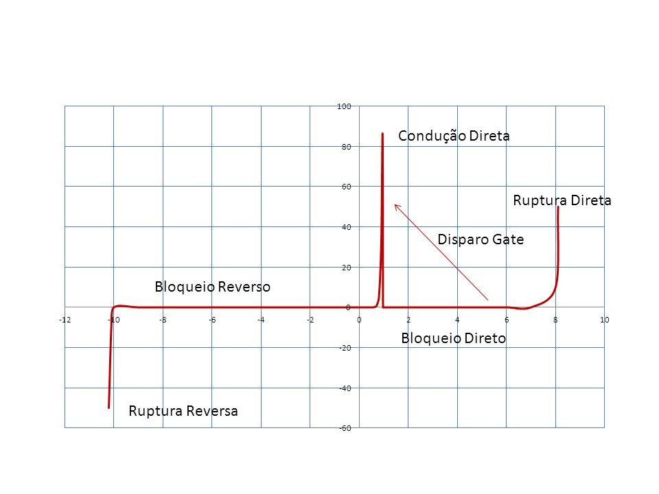 Condução Direta Ruptura Direta Disparo Gate Bloqueio Reverso Ruptura Reversa Bloqueio Direto