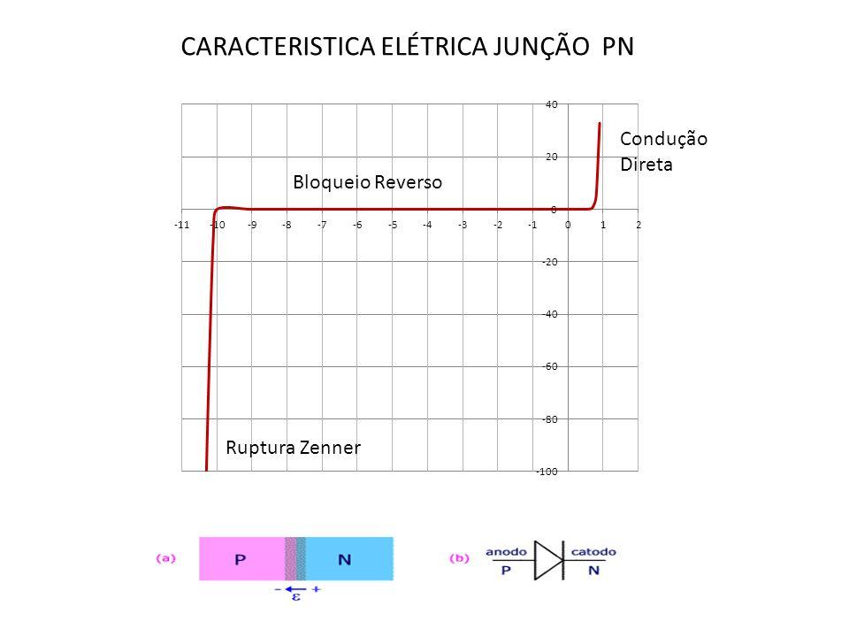 Condução Direta Bloqueio Reverso Ruptura Zenner CARACTERISTICA ELÉTRICA JUNÇÃO PN