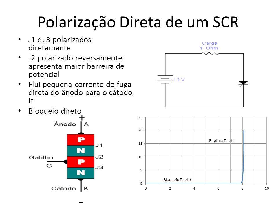 Polarização Direta de um SCR J1 e J3 polarizados diretamente J2 polarizado reversamente: apresenta maior barreira de potencial Flui pequena corrente de fuga direta do ânodo para o cátodo, I F Bloqueio direto + -