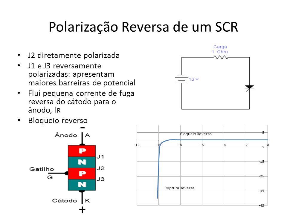 Polarização Reversa de um SCR J2 diretamente polarizada J1 e J3 reversamente polarizadas: apresentam maiores barreiras de potencial Flui pequena corrente de fuga reversa do cátodo para o ânodo, I R Bloqueio reverso - +