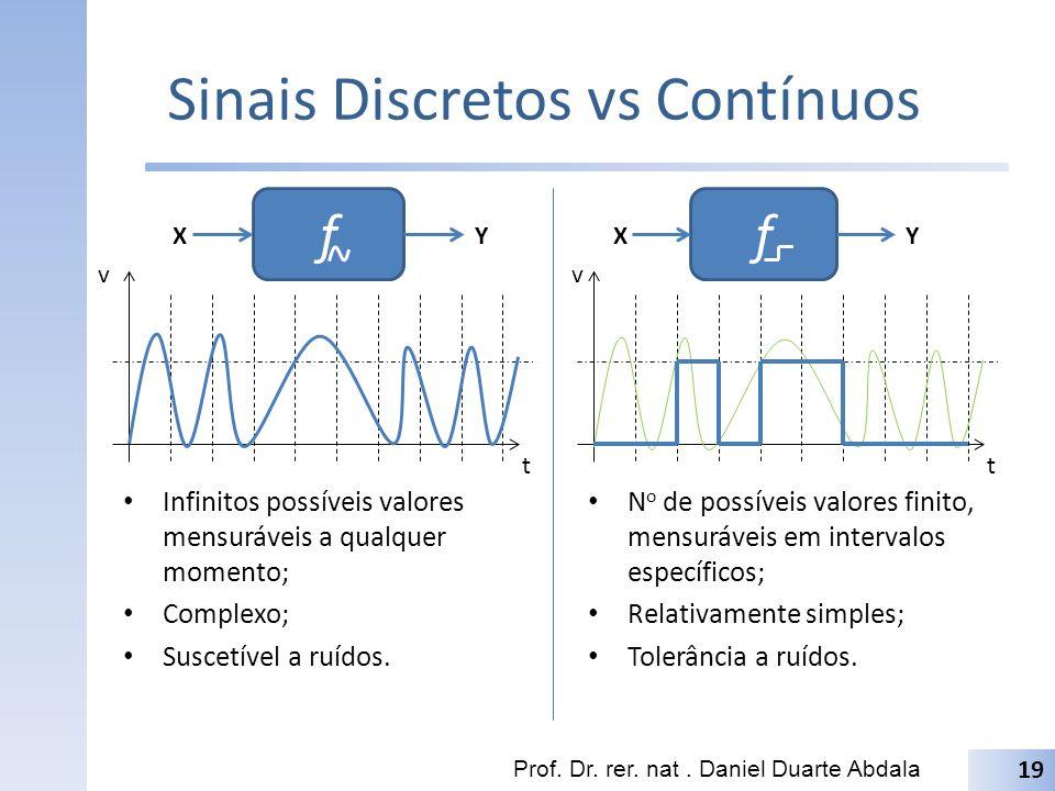Sinais Discretos vs Contínuos Prof. Dr. rer. nat. Daniel Duarte Abdala 19 f XY f XY v tt v Infinitos possíveis valores mensuráveis a qualquer momento;