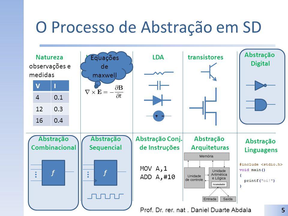 O Processo de Abstração em SD Prof. Dr. rer. nat. Daniel Duarte Abdala VI 40.1 120.3 160.4 5 Natureza observações e medidas Leis Físicas V= RxI Equaçõ
