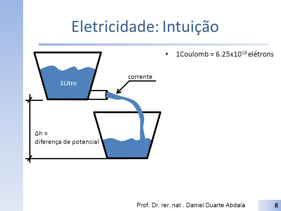 Eletricidade: Intuição 1Coulomb = 6.25x10 18 elétrons Prof. Dr. rer. nat. Daniel Duarte Abdala 8 1Litro Δh = diferença de potencial corrente