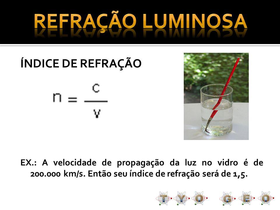 ÍNDICE DE REFRAÇÃO EX.: A velocidade de propagação da luz no vidro é de 200.000 km/s. Então seu índice de refração será de 1,5.