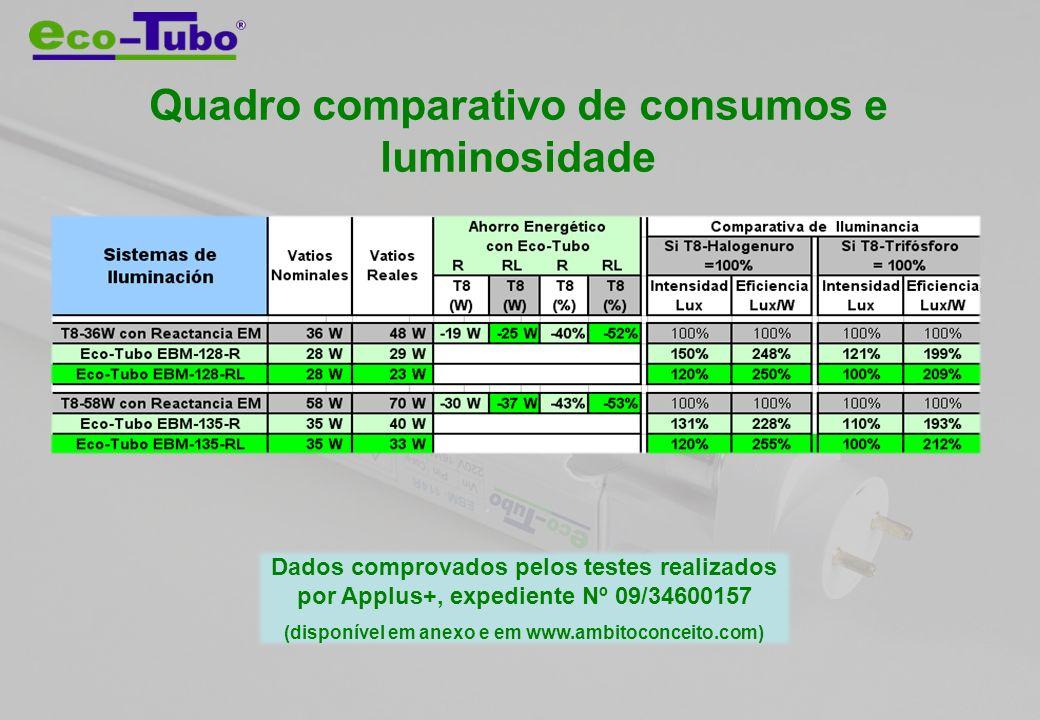 Quadro comparativo de consumos e luminosidade Dados comprovados pelos testes realizados por Applus+, expediente Nº 09/34600157 (disponível em anexo e em www.ambitoconceito.com)