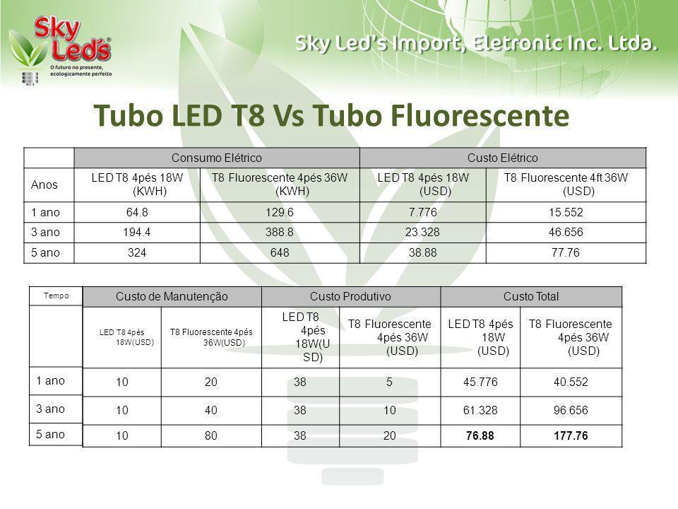Tubo LED T8 Vs Tubo Fluorescente Consumo ElétricoCusto Elétrico Anos LED T8 4pés 18W (KWH) T8 Fluorescente 4pés 36W (KWH) LED T8 4pés 18W (USD) T8 Flu