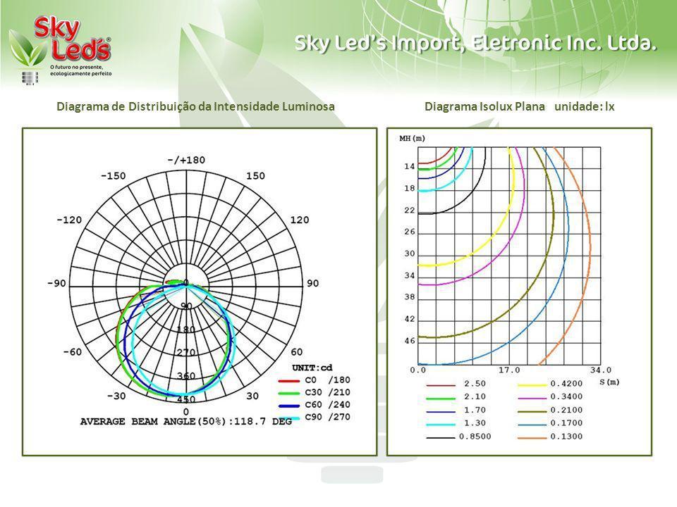 Diagrama de Distribuição da Intensidade LuminosaDiagrama Isolux Plana unidade: lx