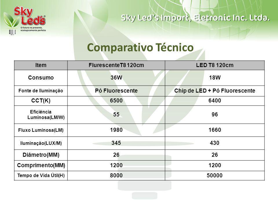 Comparativo Técnico ItemFlurescenteT8 120cmLED T8 120cm Consumo36W18W Fonte de Iluminação Pó FluorescenteChip de LED + Pó Fluorescente CCT(K)65006400
