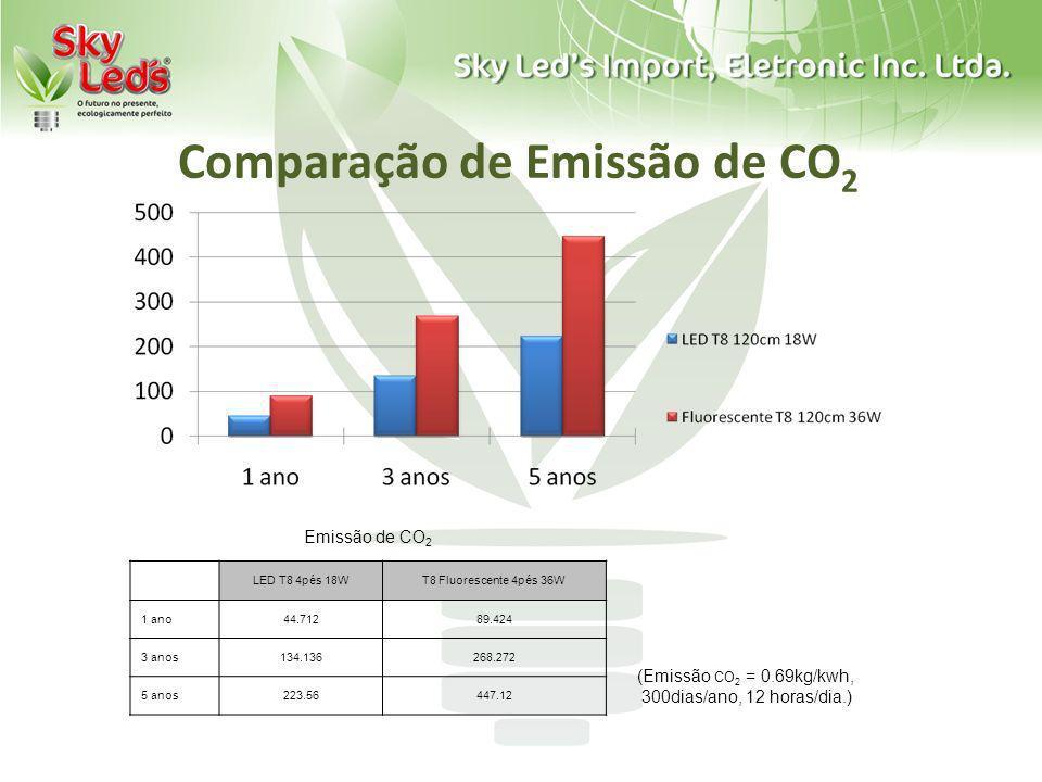 Comparação de Emissão de CO 2 Emissão de CO 2 LED T8 4pés 18WT8 Fluorescente 4pés 36W 1 ano44.71289.424 3 anos134.136268.272 5 anos223.56447.12 (Emiss