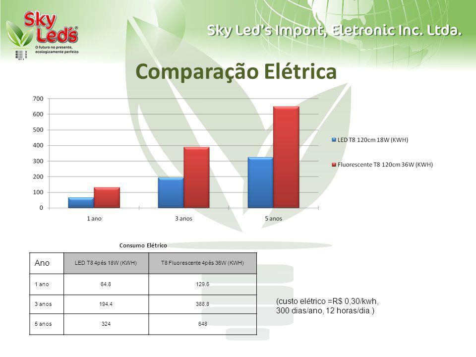 Comparação Elétrica Consumo Elétrico Ano LED T8 4pés 18W (KWH)T8 Fluorescente 4pés 36W (KWH) 1 ano64.8129.6 3 anos194.4388.8 5 anos324648 (custo elétr
