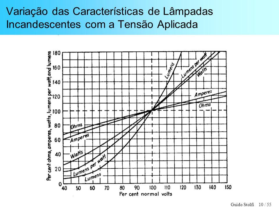 Guido Stolfi 10 / 55 Variação das Características de Lâmpadas Incandescentes com a Tensão Aplicada