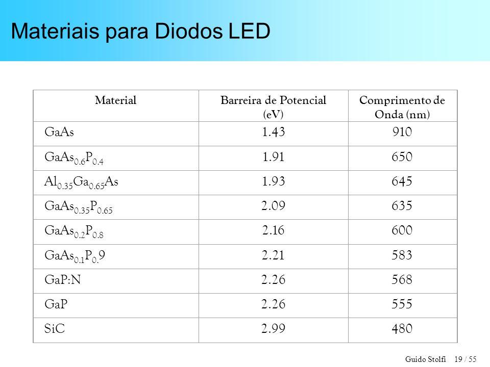 Guido Stolfi 19 / 55 Materiais para Diodos LED MaterialBarreira de Potencial (eV) Comprimento de Onda (nm) GaAs1.43910 GaAs 0.6 P 0.4 1.91650 Al 0.35 Ga 0.65 As1.93645 GaAs 0.35 P 0.65 2.09635 GaAs 0.2 P 0.8 2.16600 GaAs 0.1 P 0.