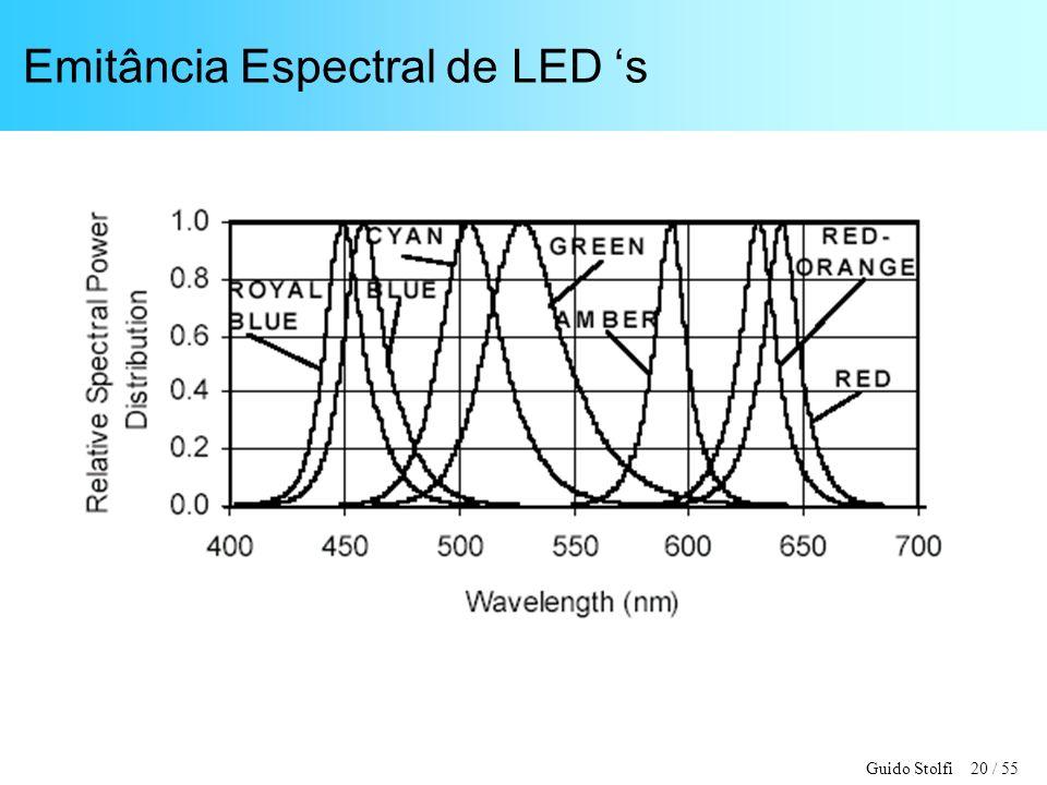 Guido Stolfi 20 / 55 Emitância Espectral de LED s