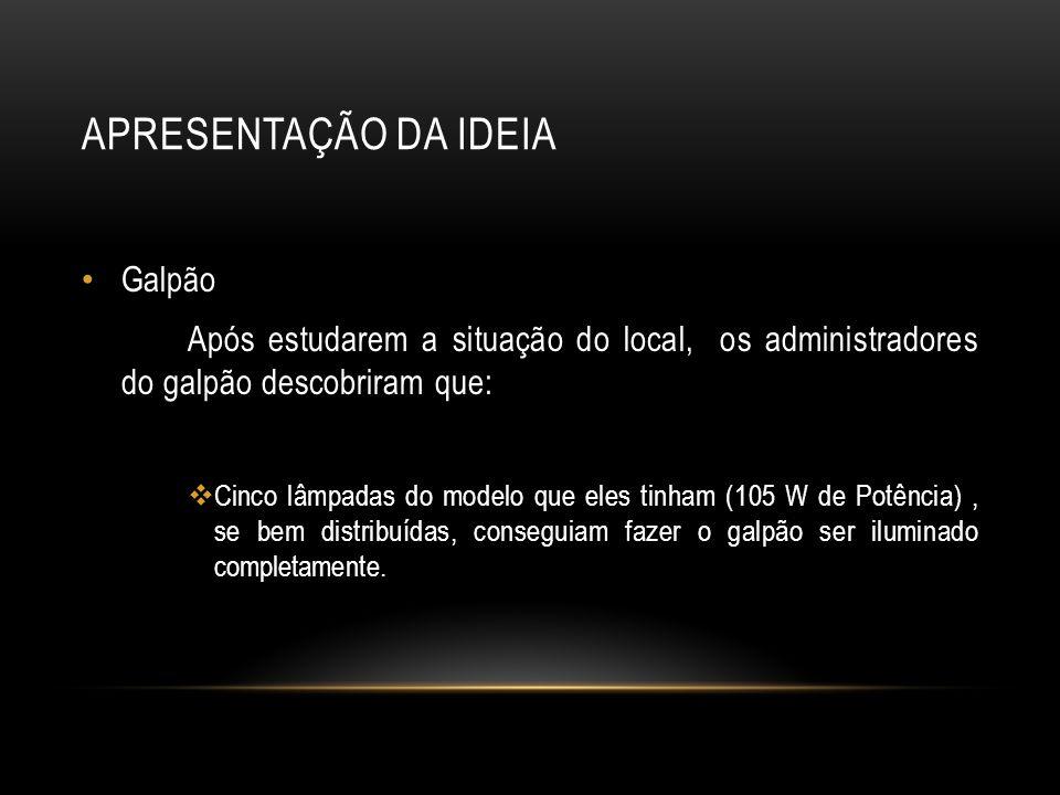 APRESENTAÇÃO DA IDEIA Galpão Após estudarem a situação do local, os administradores do galpão descobriram que: Cinco lâmpadas do modelo que eles tinha