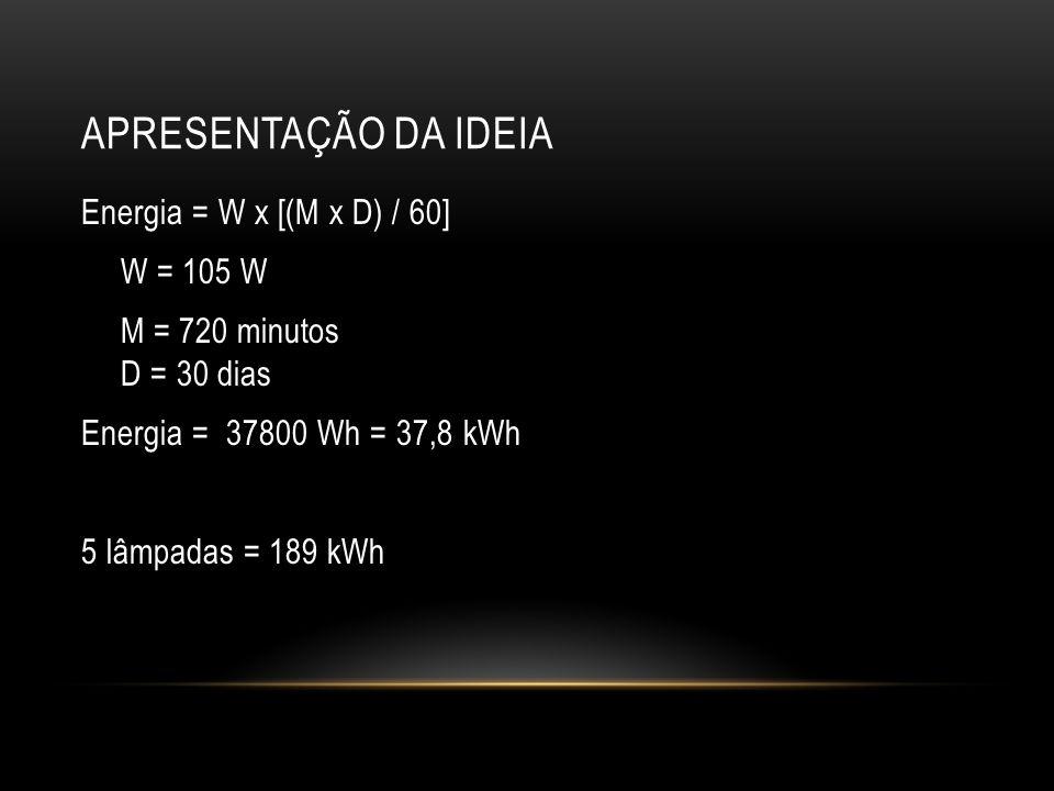 APRESENTAÇÃO DA IDEIA Energia = W x [(M x D) / 60] W = 105 W M = 720 minutos D = 30 dias Energia = 37800 Wh = 37,8 kWh 5 lâmpadas = 189 kWh