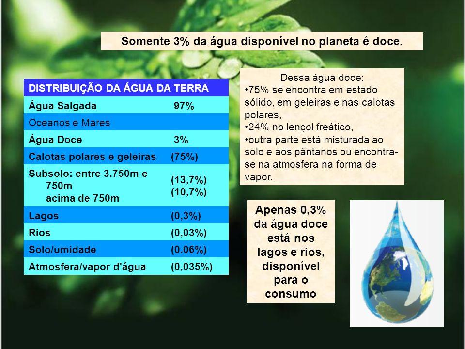 DISTRIBUIÇÃO DA ÁGUA DA TERRA Água Salgada 97% Oceanos e Mares Água Doce 3% Calotas polares e geleiras(75%) Subsolo: entre 3.750m e 750m acima de 750m