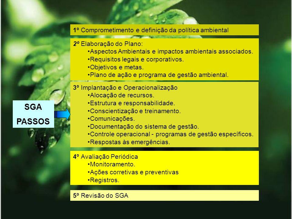 5º Revisão do SGA SGA PASSOS 1º Comprometimento e definição da política ambiental 2º Elaboração do Plano: Aspectos Ambientais e impactos ambientais as