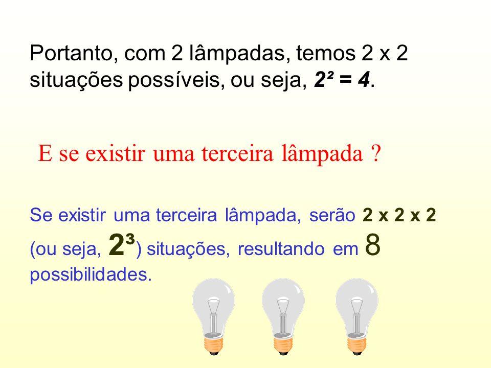 4 Resposta : 4 Combinações possíveis. Matematicamente, as possibilidades se multiplicam. 2 x 2 = 4. Para cada lâmpada, 2 possibilidades.