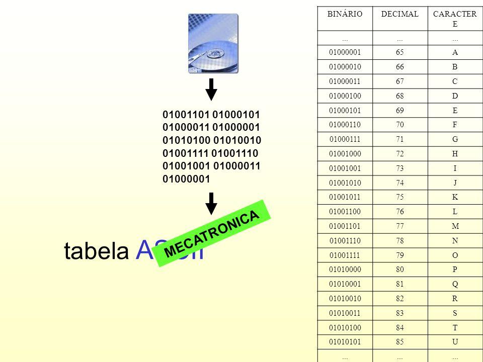 8 Agrupando-se 8 bits, temos 2 8 = 256 combinações diferentes.
