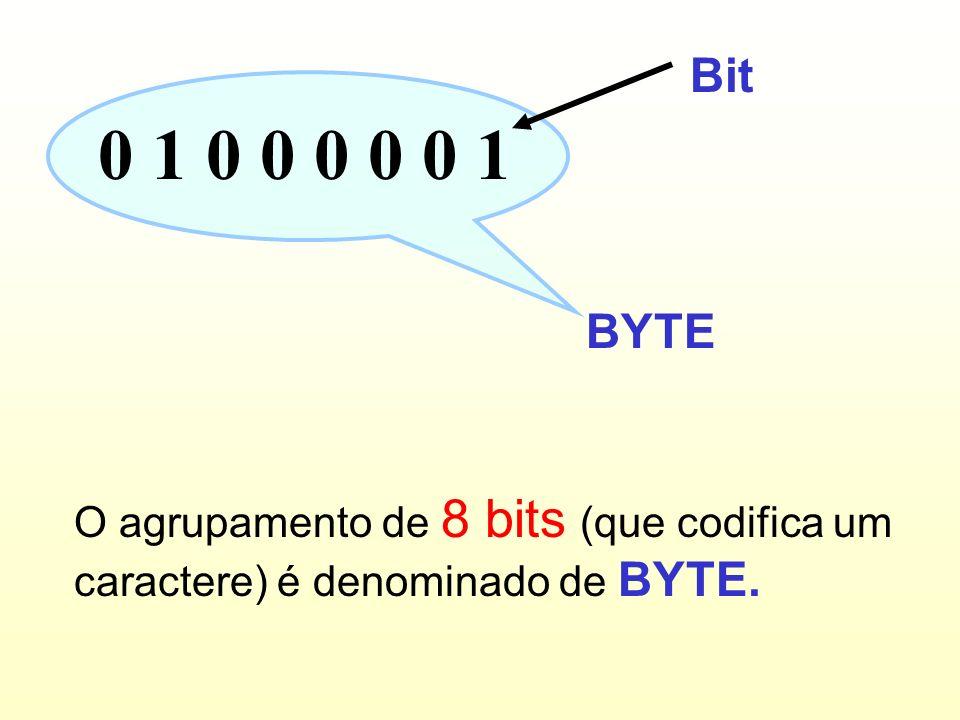 tabela ASCII BINÁRIODECIMALCARACTER E... 0100000165A 0100001066B 0100001167C 0100010068D 0100010169E 0100011070F 0100011171G 0100100072H 0100100173I 0
