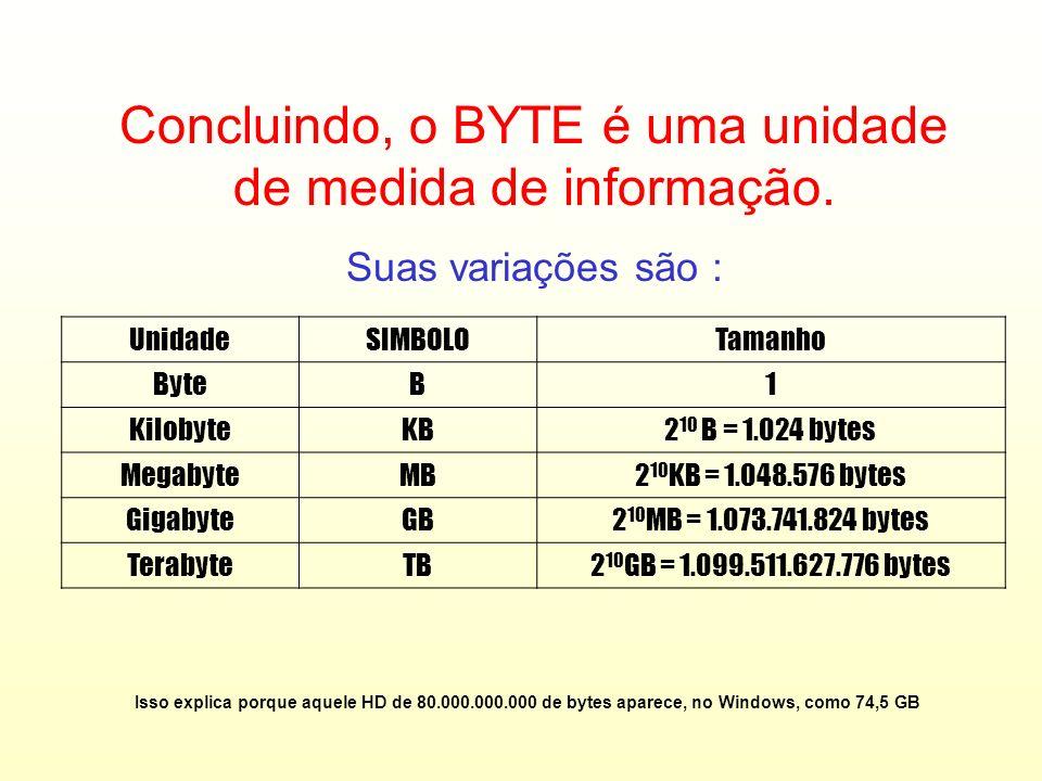 O agrupamento de 8 bits (que codifica um caractere) é denominado de BYTE. 0 1 0 0 0 0 0 1 Bit BYTE