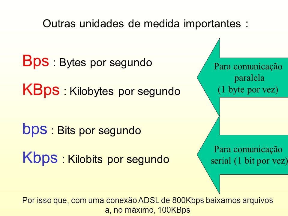 Concluindo, o BYTE é uma unidade de medida de informação. Suas variações são : UnidadeSIMBOLOTamanho ByteB1 KilobyteKB2 10 B = 1.024 bytes MegabyteMB2