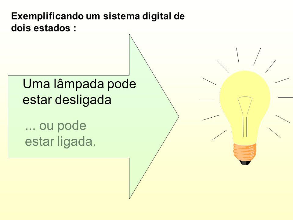 No sistema digital, utiliza-se dígitos que podem variar entre estágios distintos. (Sem valores intermediários). Sistema Digital No exemplo acima, o re