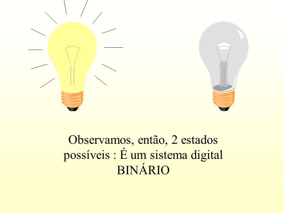 ... ou pode estar ligada. Exemplificando um sistema digital de dois estados : Uma lâmpada pode estar desligada