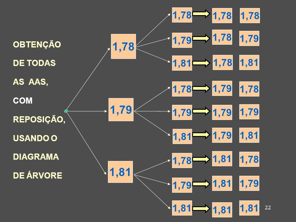 22 OBTENÇÃO DE TODAS AS AAS, COM REPOSIÇÃO, USANDO O DIAGRAMA DE ÁRVORE 1,78 1,79 1,81 1,78 1,79 1,81 1,78 1,79 1,81 1,78 1,79 1,81 1,78 1,79 1,78 1,7