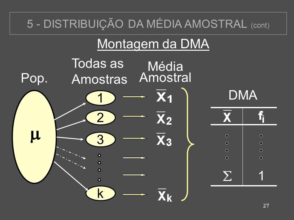 27 5 - DISTRIBUIÇÃO DA MÉDIA AMOSTRAL (cont) Montagem da DMA Pop. Todas as Amostras 1 2 k 3 Média Amostral DMA 1
