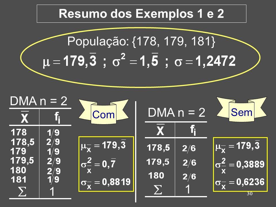 30 DMA n = 2 1 População: {178, 179, 181} Com Sem 1 DMA n = 2 Resumo dos Exemplos 1 e 2