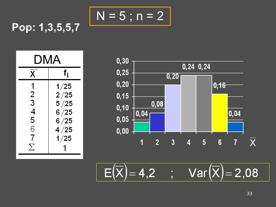 33 DMA N = 5 ; n = 2 Pop: 1,3,5,5,7