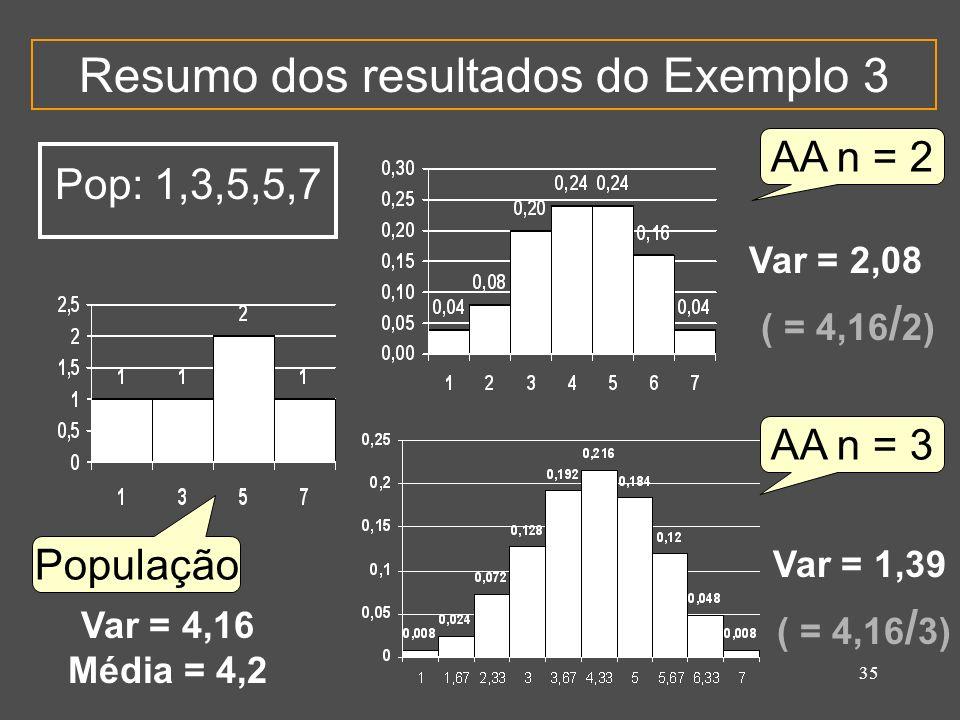 35 Resumo dos resultados do Exemplo 3 População AA n = 2 AA n = 3 Pop: 1,3,5,5,7 Var = 2,08 ( = 4,16 / 2) Var = 4,16 Média = 4,2 Var = 1,39 ( = 4,16 /