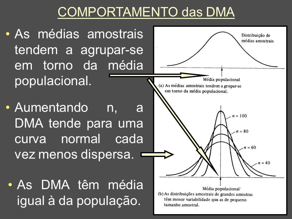 36 COMPORTAMENTO das DMA As médias amostrais tendem a agrupar-se em torno da média populacional. Aumentando n, a DMA tende para uma curva normal cada