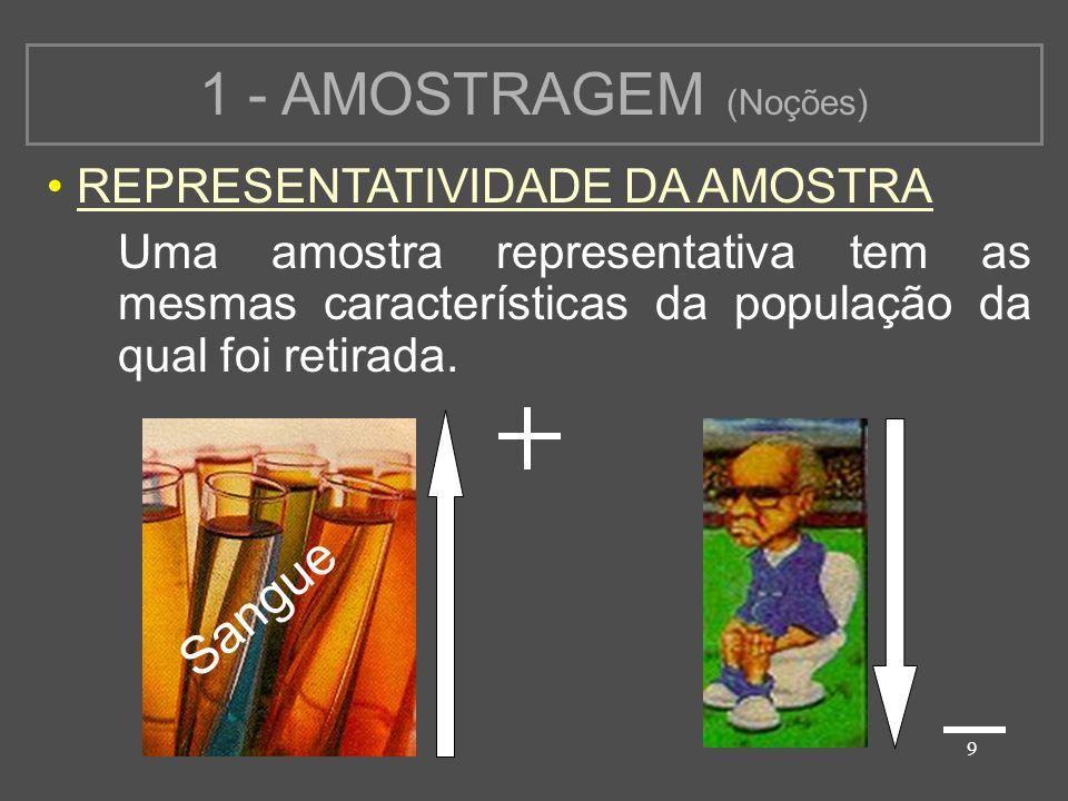 9 REPRESENTATIVIDADE DA AMOSTRA Uma amostra representativa tem as mesmas características da população da qual foi retirada. 1 - AMOSTRAGEM (Noções) Sa