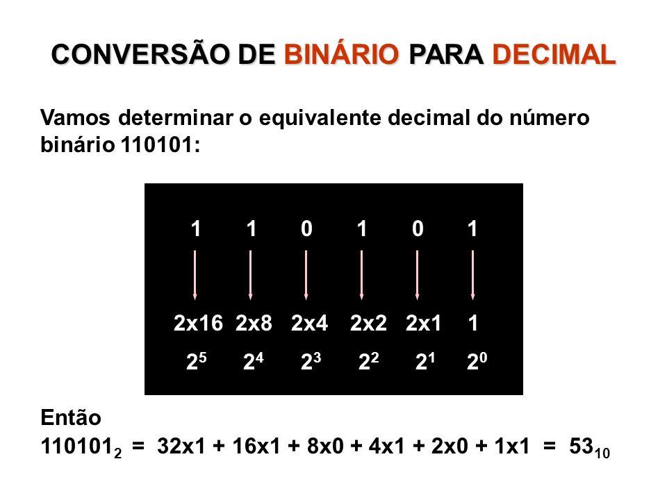 CONVERSÃO DE BINÁRIO PARA DECIMAL Vamos determinar o equivalente decimal do número binário 110101: 1 1 0 1 0 1 2x16 2x8 2x4 2x2 2x1 1 2 5 2 4 2 3 2 2 2 1 2 0 Então 110101 2 = 32x1 + 16x1 + 8x0 + 4x1 + 2x0 + 1x1 = 53 10