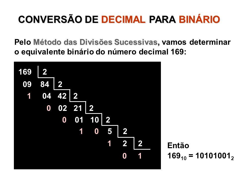 CONVERSÃO DE DECIMALPARA BINÁRIO CONVERSÃO DE DECIMAL PARA BINÁRIO Método das Divisões Sucessivas, Pelo Método das Divisões Sucessivas, vamos determinar o equivalente binário do número decimal 169: Então 169 10 = 10101001 2 169 2 09 84 2 1 04 42 2 0 02 21 2 0 01 10 2 1 0 5 2 1 2 2 0 1