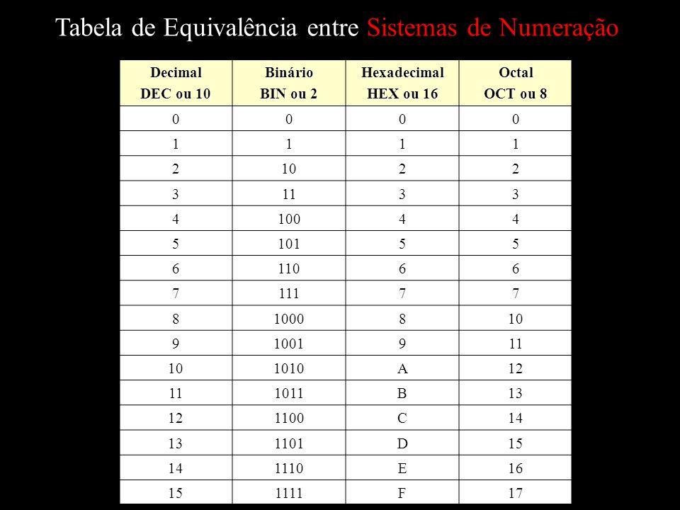 Tabela de Equivalência entre Sistemas de Numeração Decimal DEC ou 10 Binário BIN ou 2 Hexadecimal HEX ou 16 Octal OCT ou 8 0000 1111 21022 31133 410044 510155 611066 711177 81000810 91001911 101010A12 111011B13 121100C14 131101D15 141110E16 151111F17