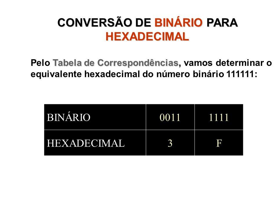 CONVERSÃO DE BINÁRIOPARA HEXADECIMAL CONVERSÃO DE BINÁRIO PARA HEXADECIMAL Tabela de Correspondências, Pelo Tabela de Correspondências, vamos determin