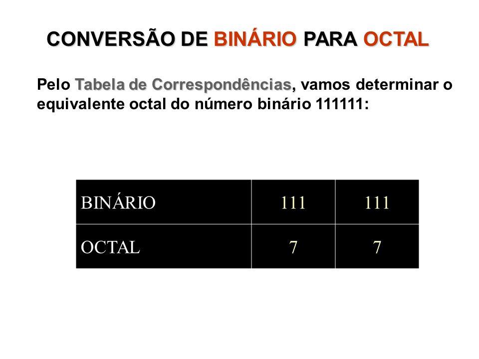CONVERSÃO DE BINÁRIOPARA OCTAL CONVERSÃO DE BINÁRIO PARA OCTAL Tabela de Correspondências, Pelo Tabela de Correspondências, vamos determinar o equivalente octal do número binário 111111: BINÁRIO111 OCTAL77
