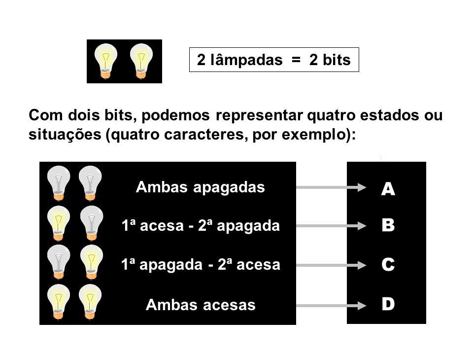 2 lâmpadas = 2 bits A B C D Com dois bits, podemos representar quatro estados ou situações (quatro caracteres, por exemplo): 1ª apagada - 2ª acesa.